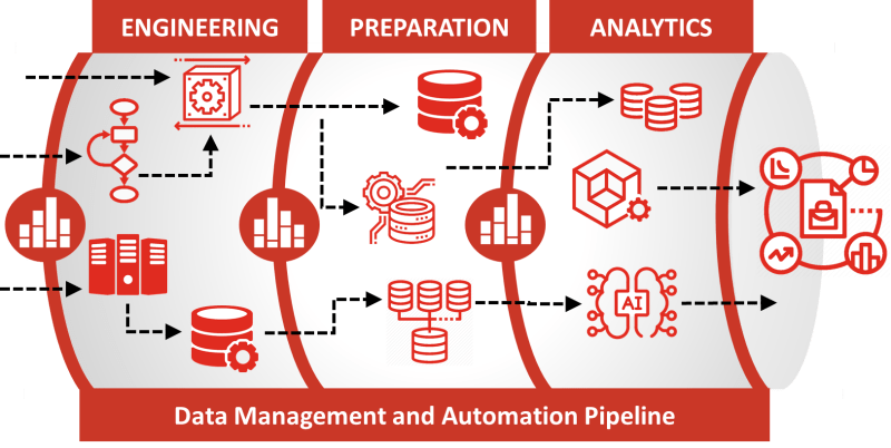 Data Automation Diagram
