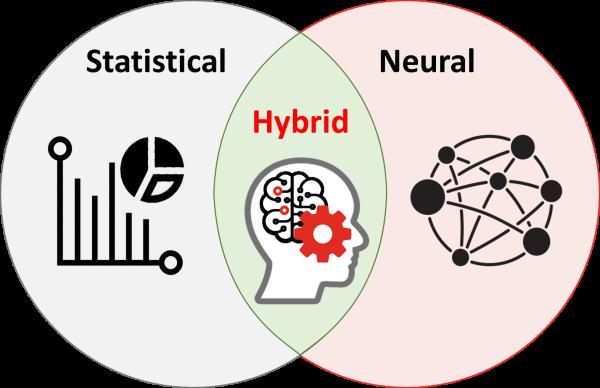 Hybrid Machine Translation