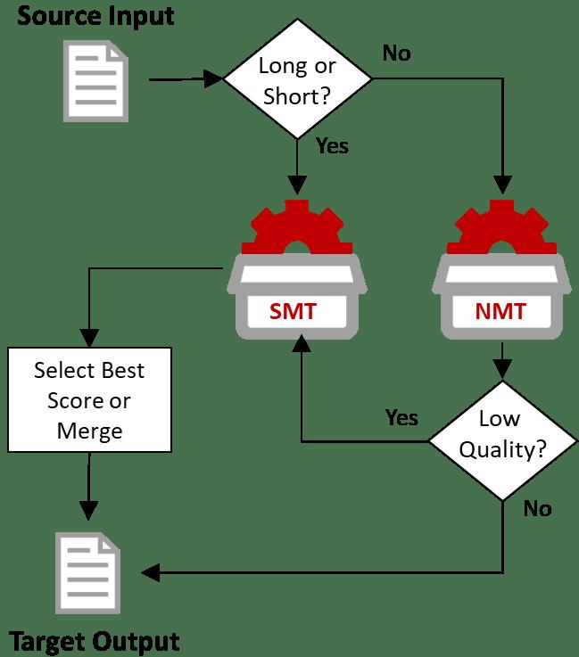 Hybrid MT Workflow