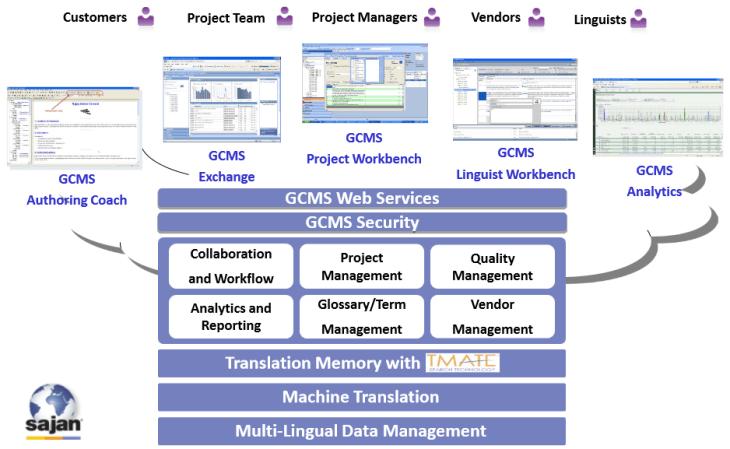Sajan GCMS Architecture