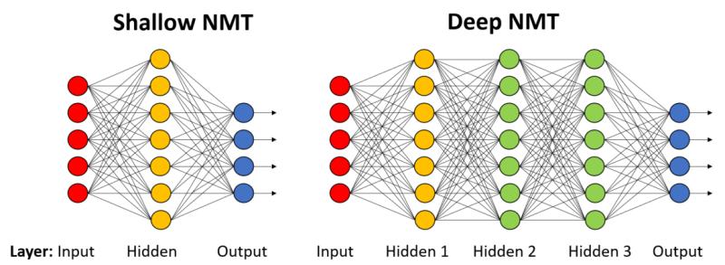 Shallow NMT vs Deep NMT
